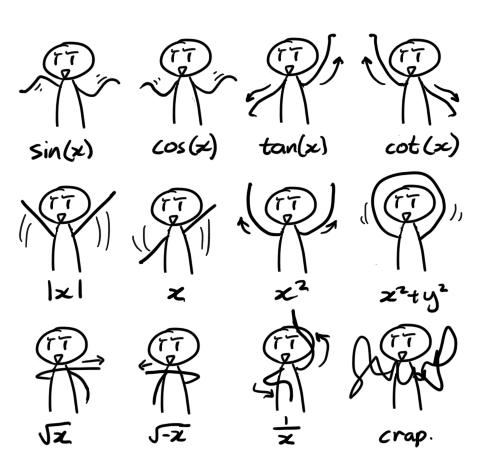 Trygonometryczne figury taneczne